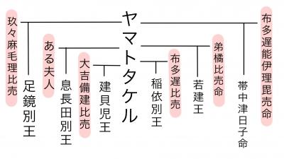 ヤマトタケルの子孫・系譜