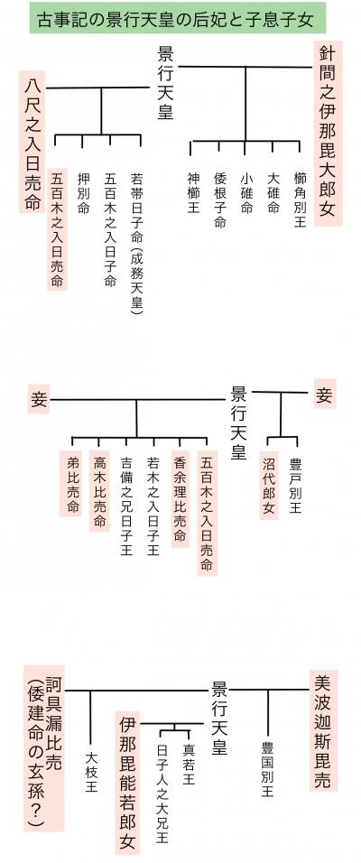 大江王(オオエノキミ)